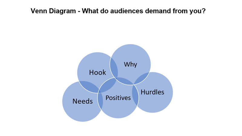 Venn-Diagram-Eddy-Jackson-MBE-What-Do-Audiences-Want-From-You